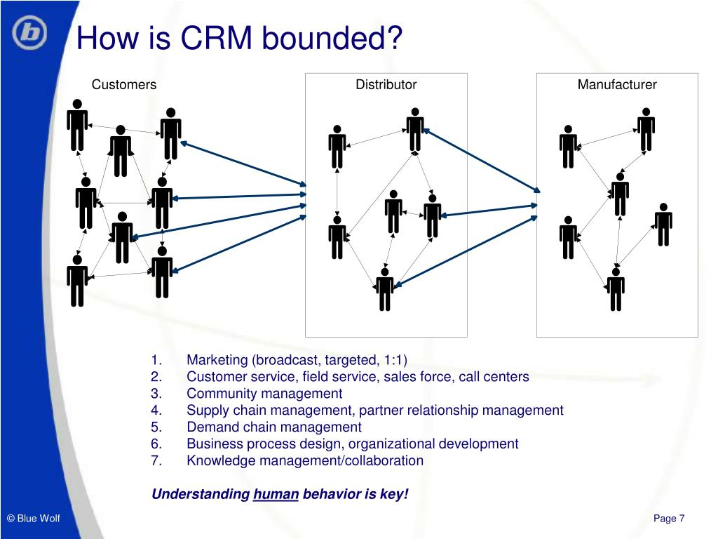 How is CRM bounded?