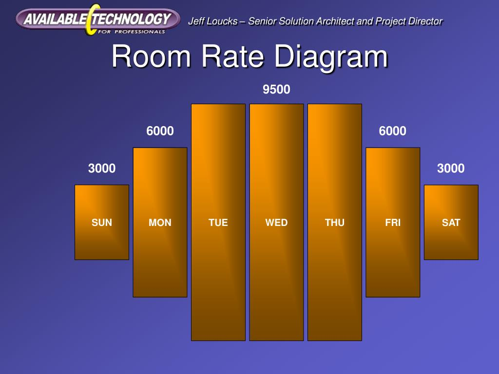 Room Rate Diagram