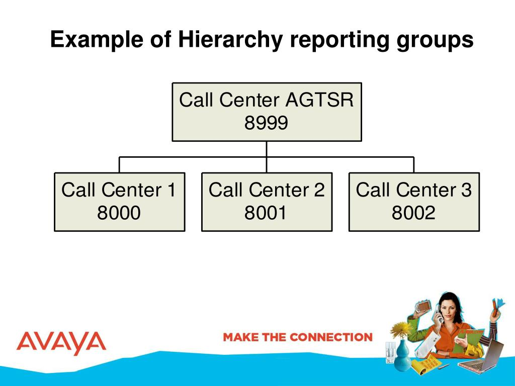 Example of Hierarchy reporting groups