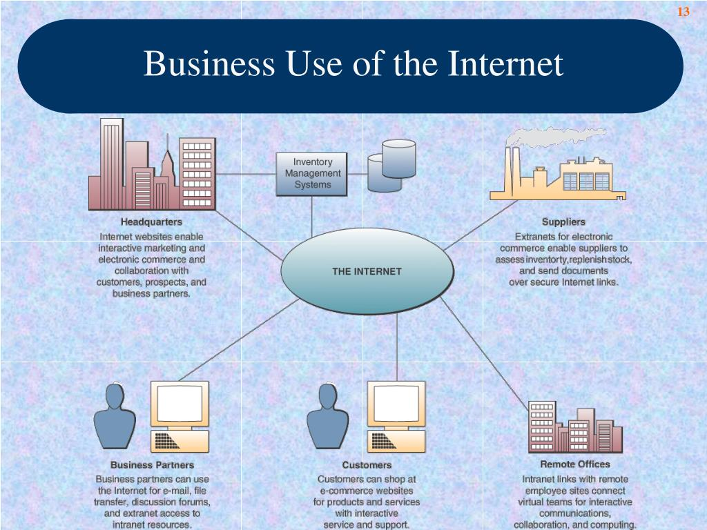 Business Use of the Internet
