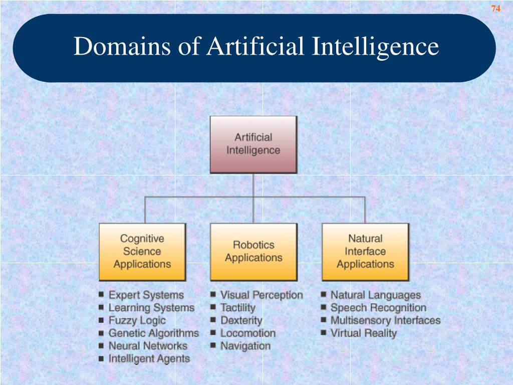 Domains of Artificial Intelligence