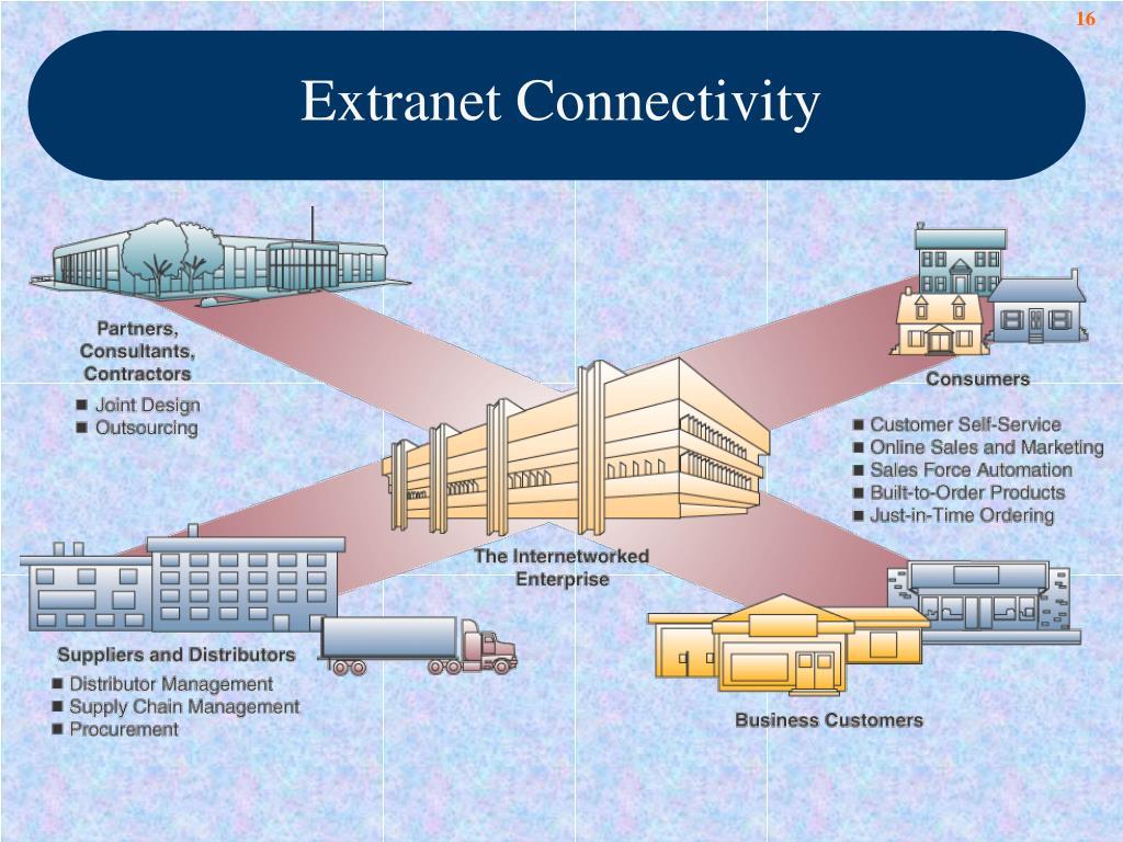 Extranet Connectivity