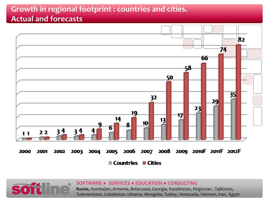 Growth in regional footprint