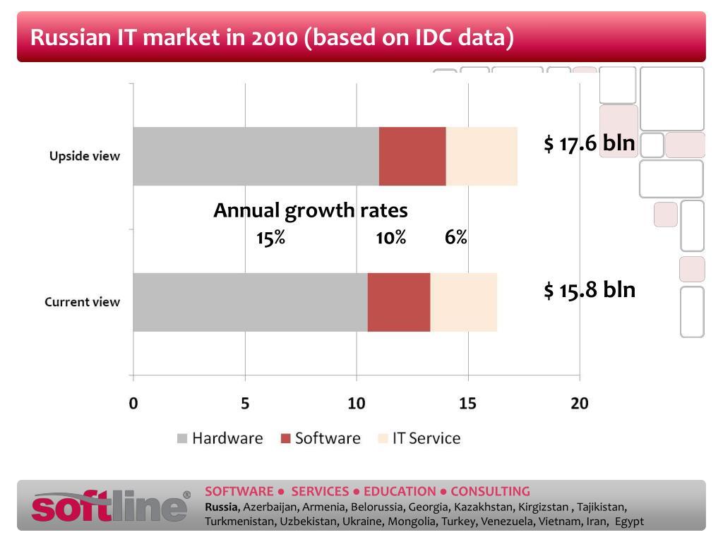 Russian IT market in