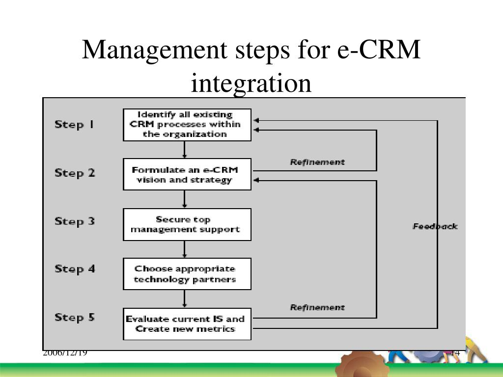 Management steps for e-CRM integration