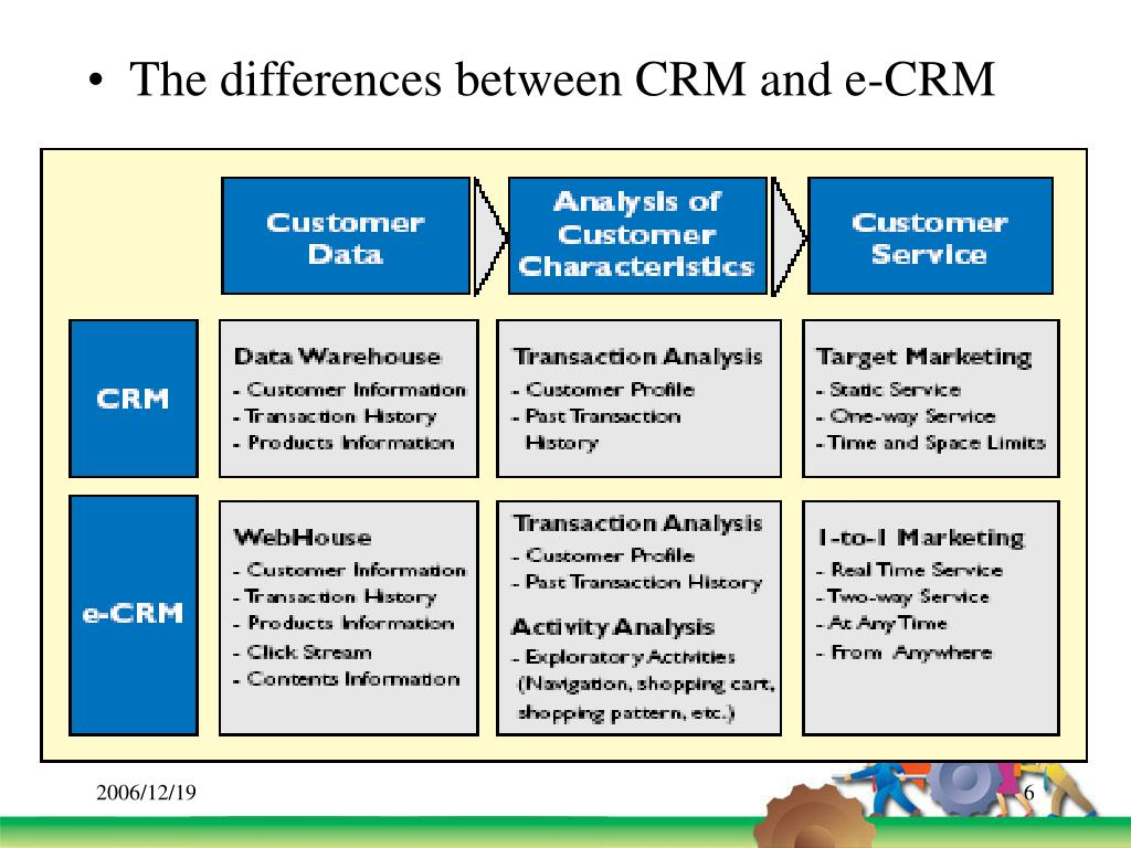 The differences between CRM and e-CRM