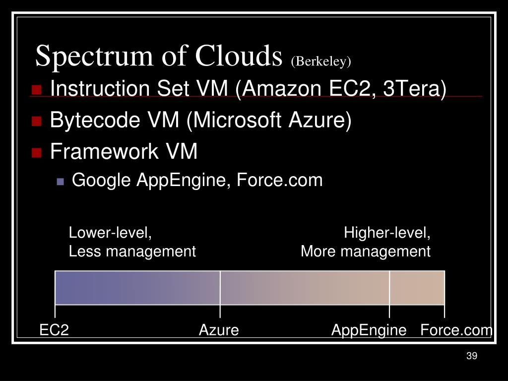 Spectrum of Clouds