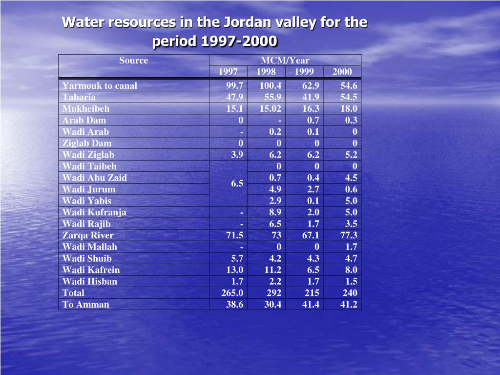 Water resources in the Jordan valley for the period 1997-2000