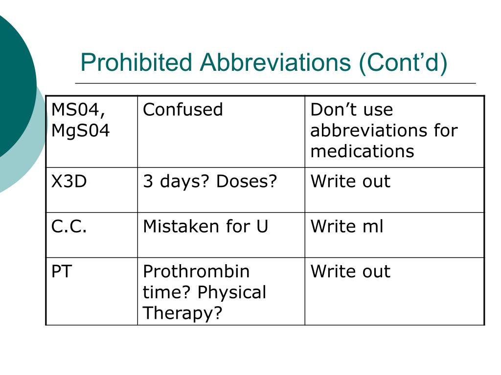 Prohibited Abbreviations (Cont'd)