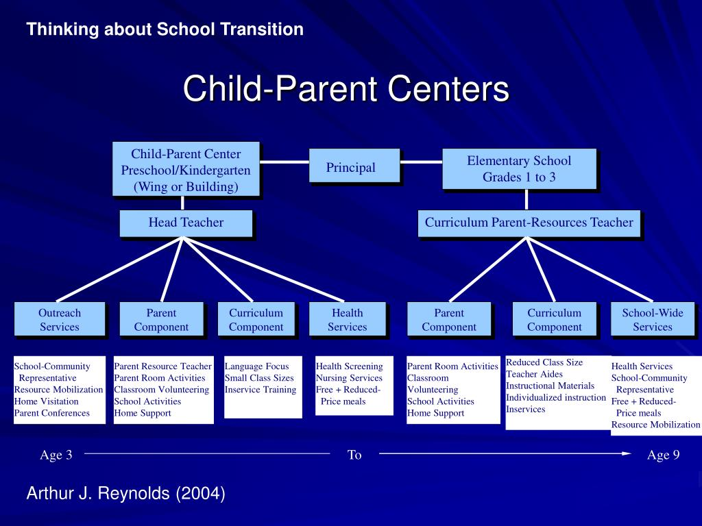 Child-Parent Centers