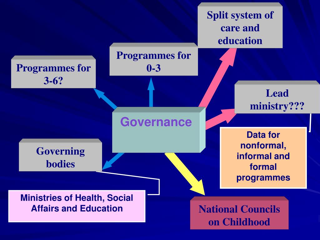 Split system of care and education