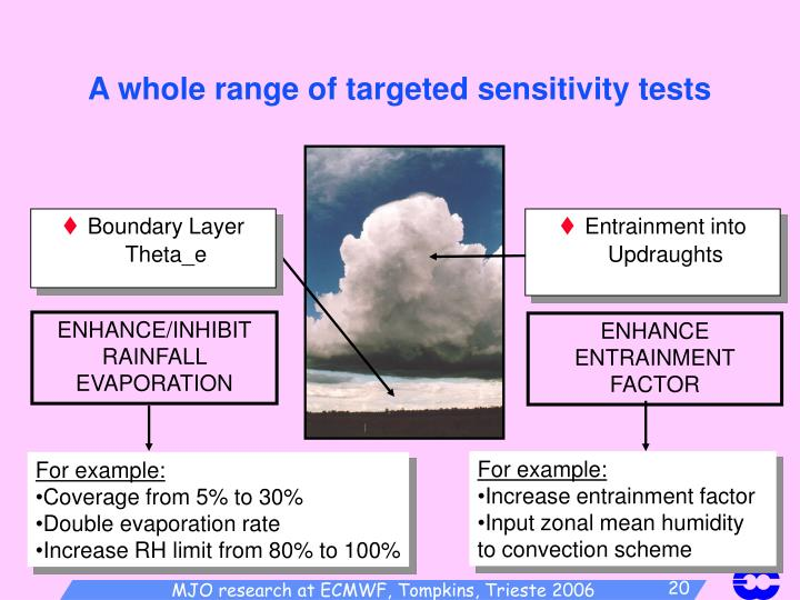 A whole range of targeted sensitivity tests