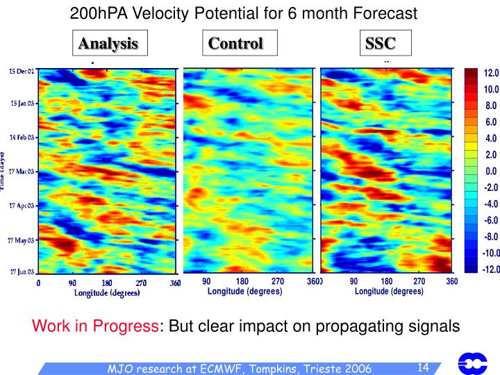 200hPA Velocity Potential for 6 month Forecast