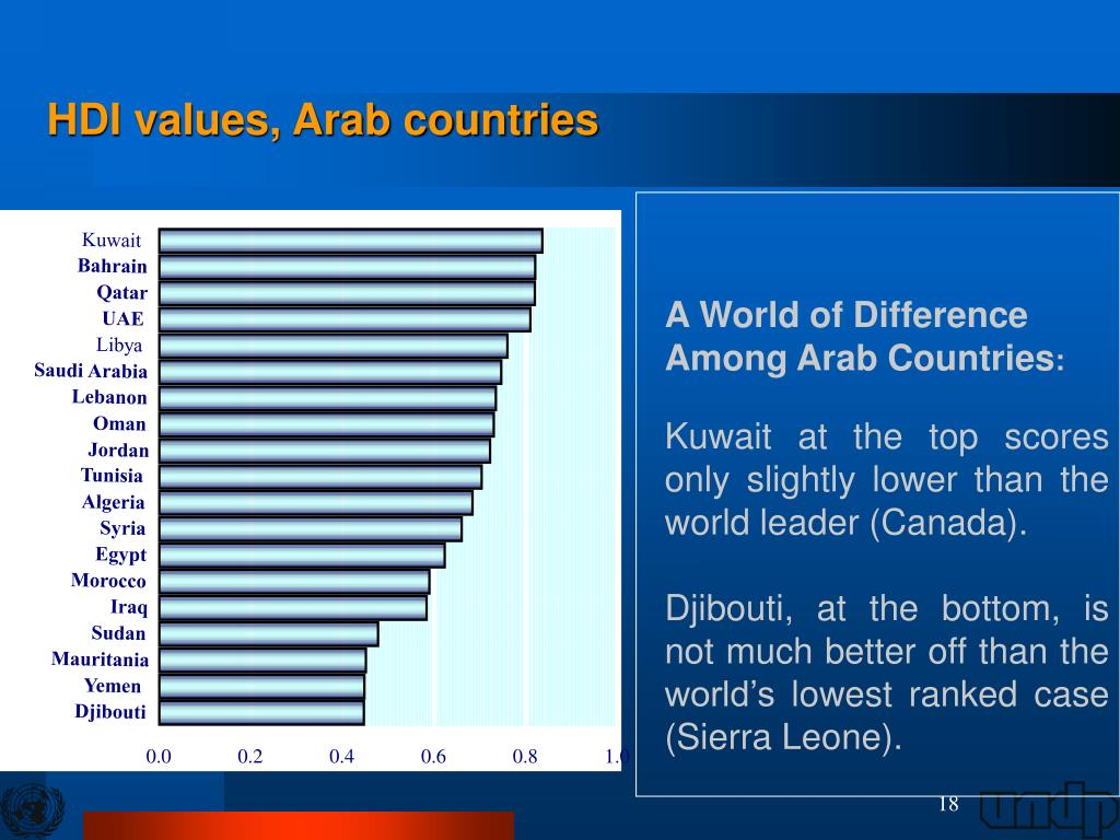 HDI values, Arab countries