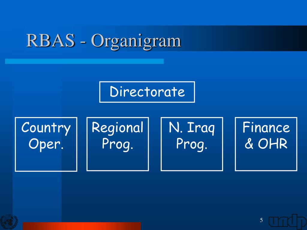 RBAS - Organigram