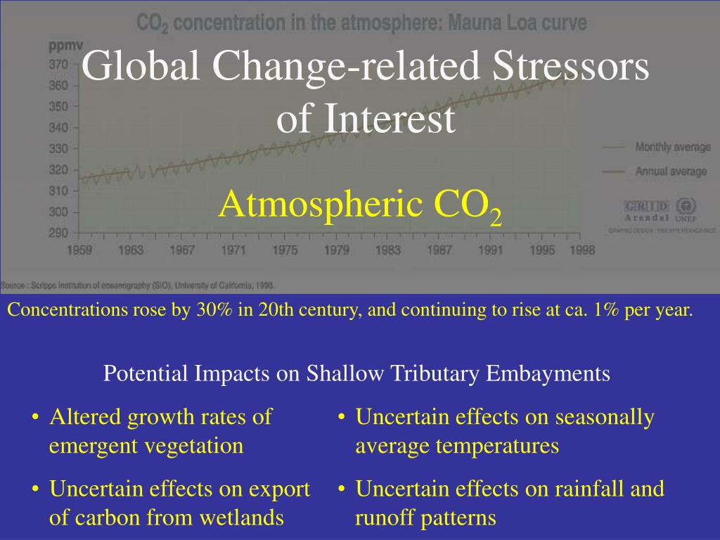 Global Change-related Stressors of Interest