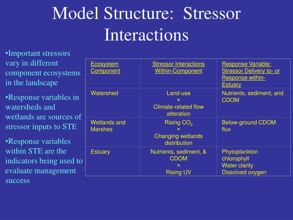 Ecosystem Component