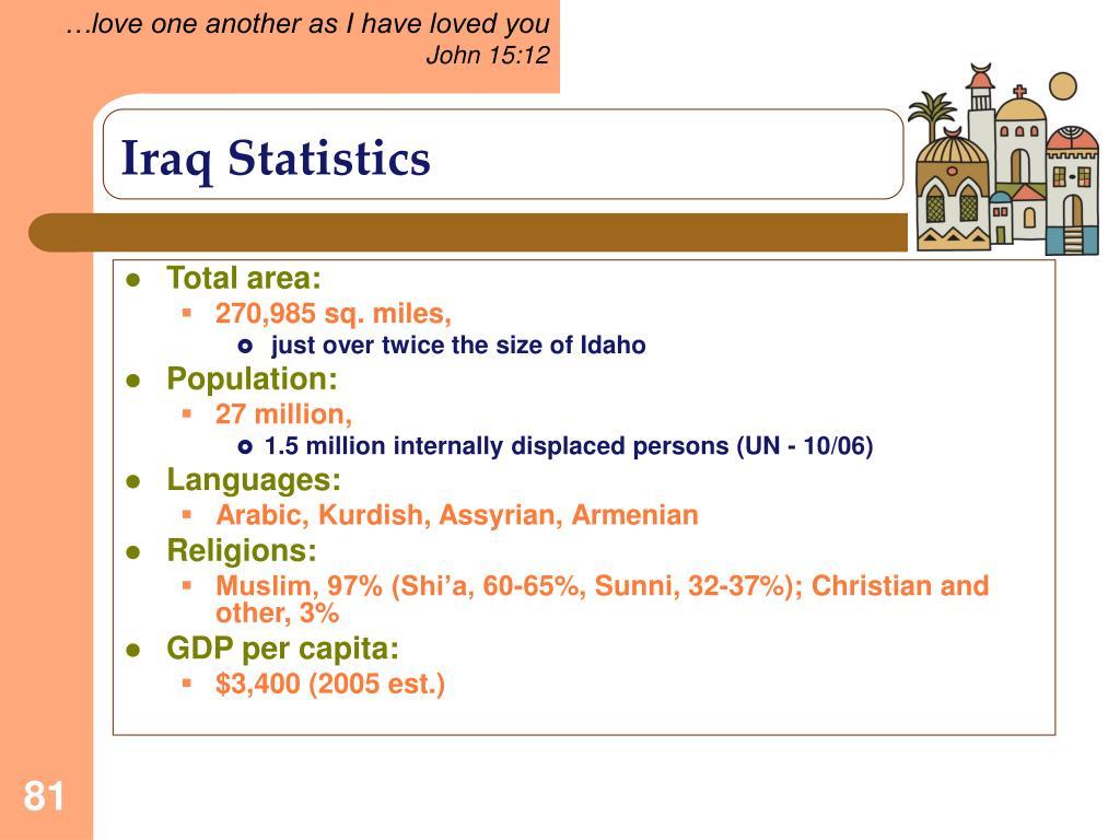 Iraq Statistics