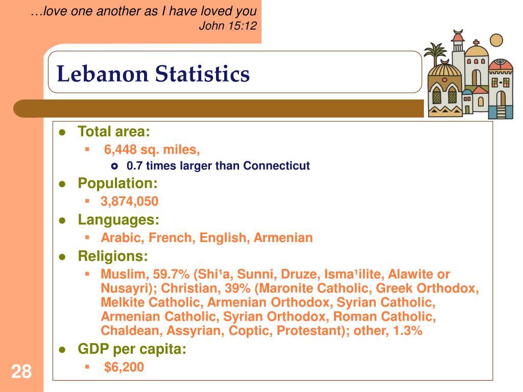 Lebanon Statistics
