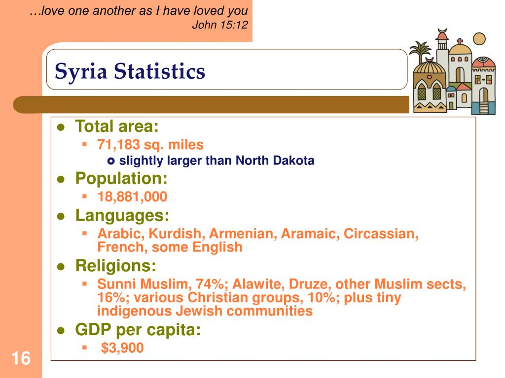Syria Statistics