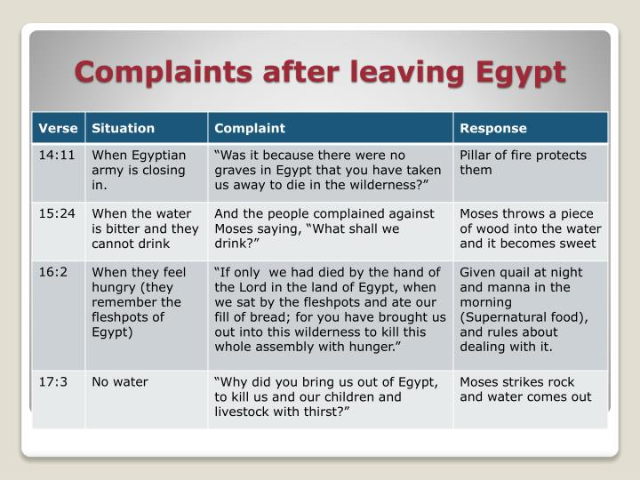 Complaints after leaving Egypt