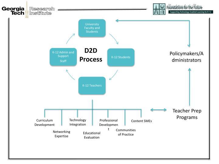 D2D Process