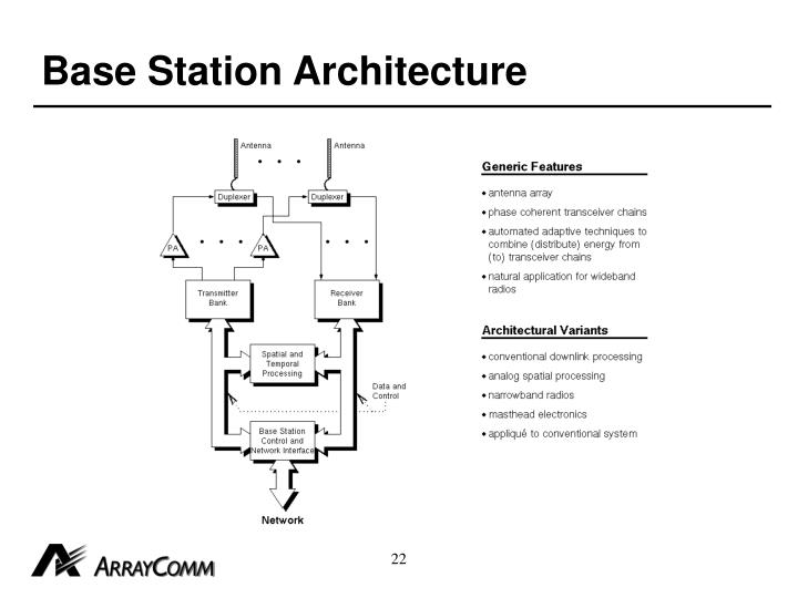 Base Station Architecture