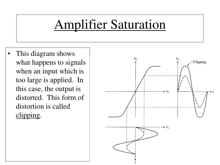 This diagram shows what happens to signals when an input which is too large is applied.  In this case, the output is distorted.  This form of distortion is called