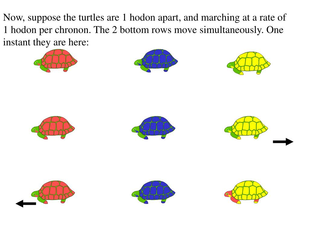Now, suppose the turtles are 1 hodon apart, and marching at a rate of 1 hodon per chronon. The 2 bottom rows move simultaneously. One instant they are here: