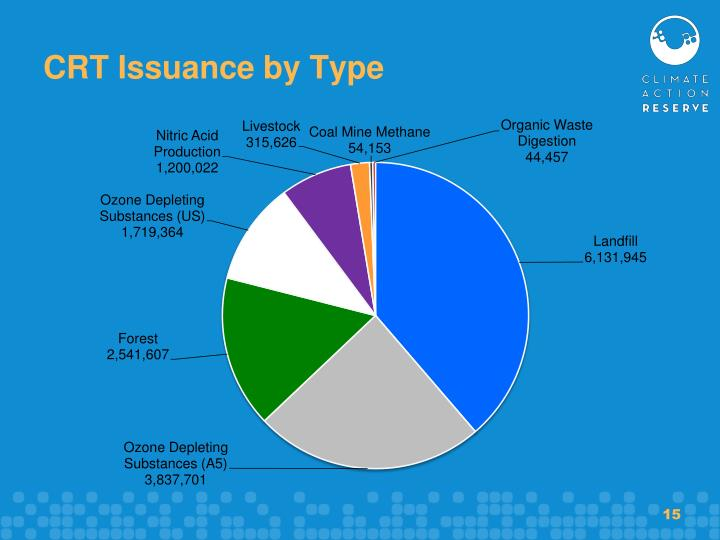 CRT Issuance by Type