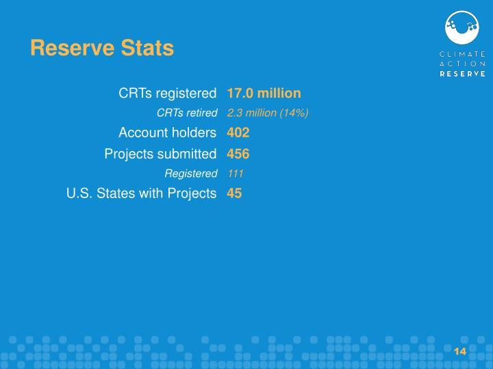 Reserve Stats