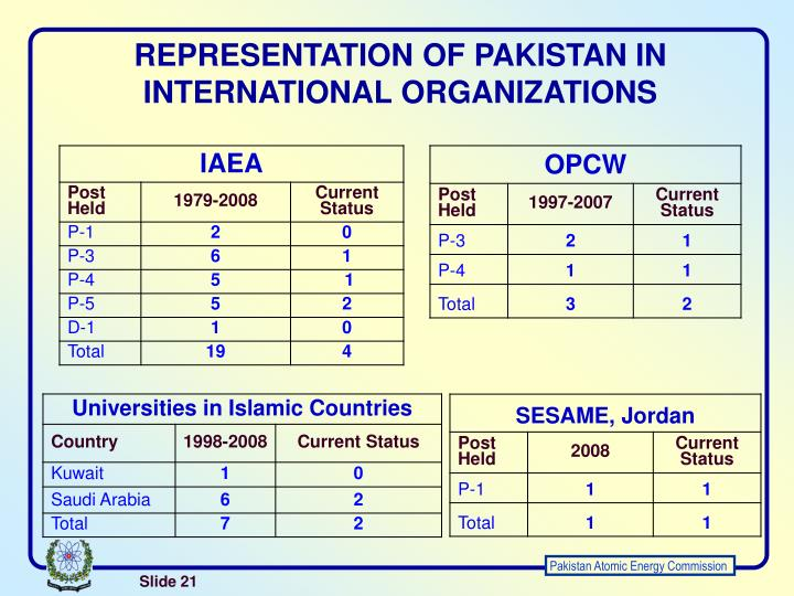 REPRESENTATION OF PAKISTAN IN INTERNATIONAL ORGANIZATIONS