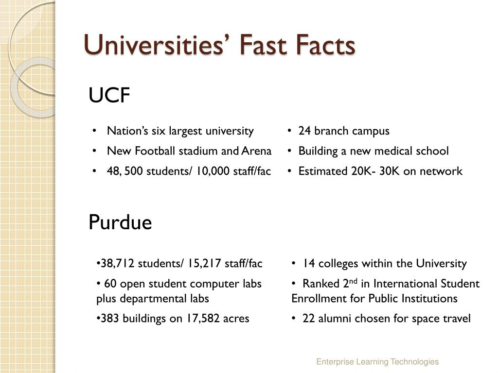 Universities' Fast Facts