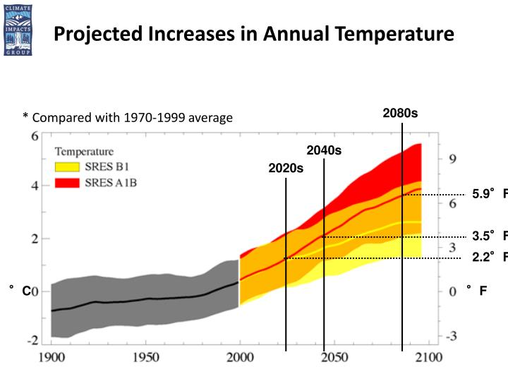Projected Increases in Annual Temperature