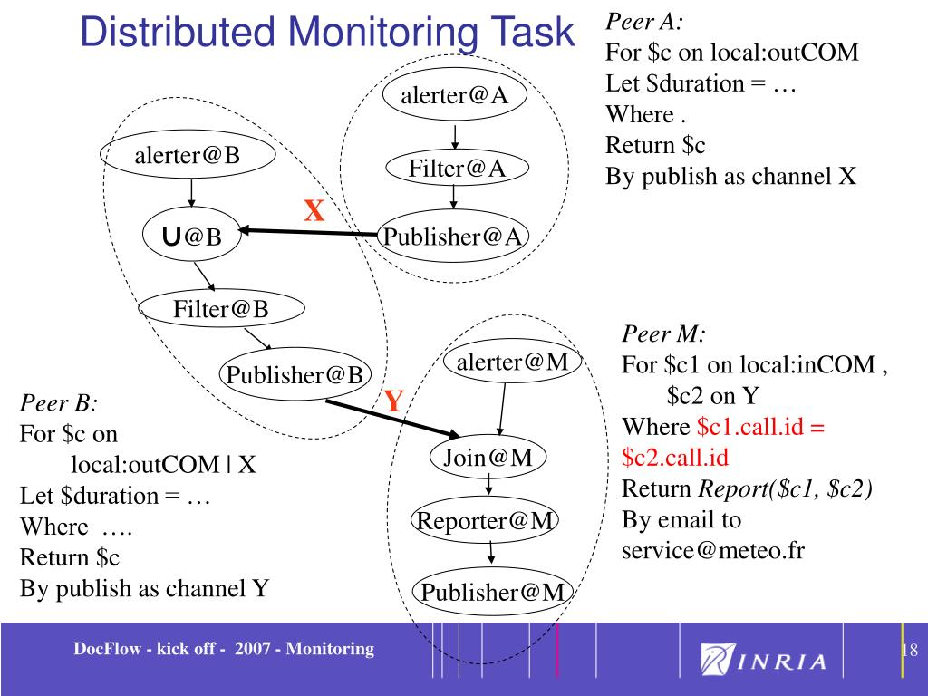 Distributed Monitoring Task