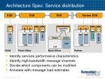 architecture spec service distribution