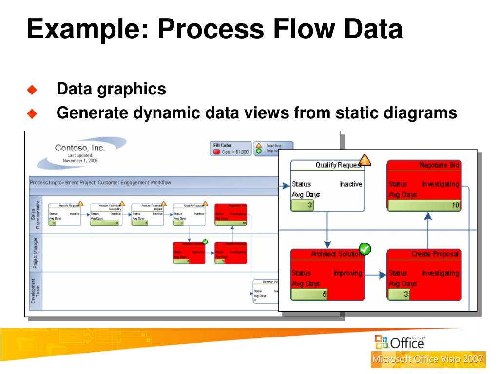 Example: Process Flow Data