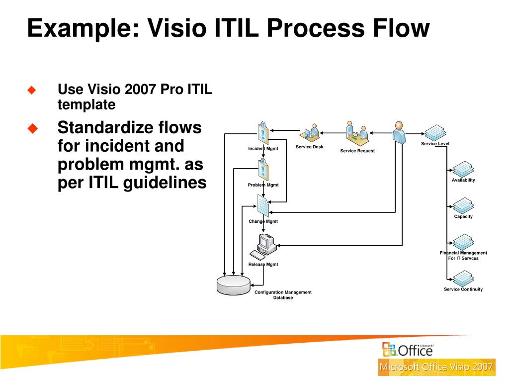 Example: Visio ITIL Process Flow
