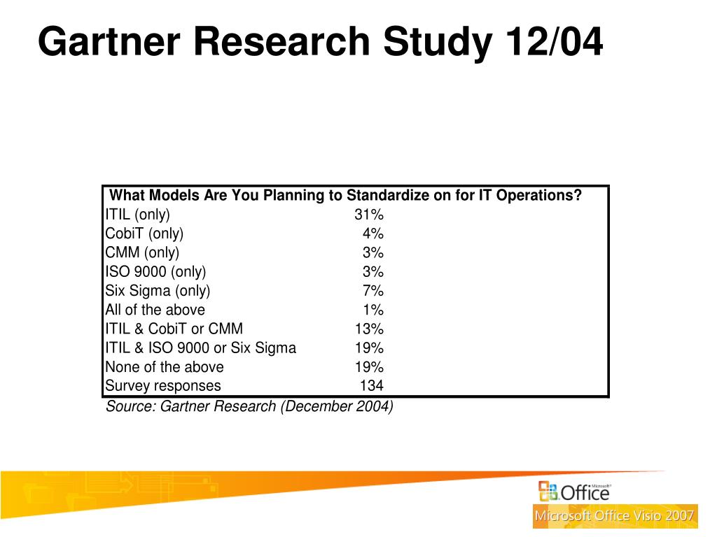 Gartner Research Study 12/04