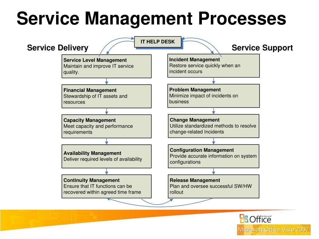 Service Management Processes
