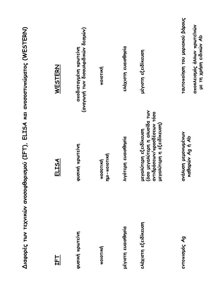 Διαφορές των τεχνικών ανοσοφθορισμού (