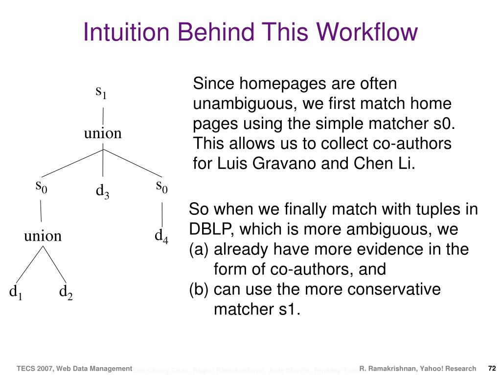 Intuition Behind This Workflow