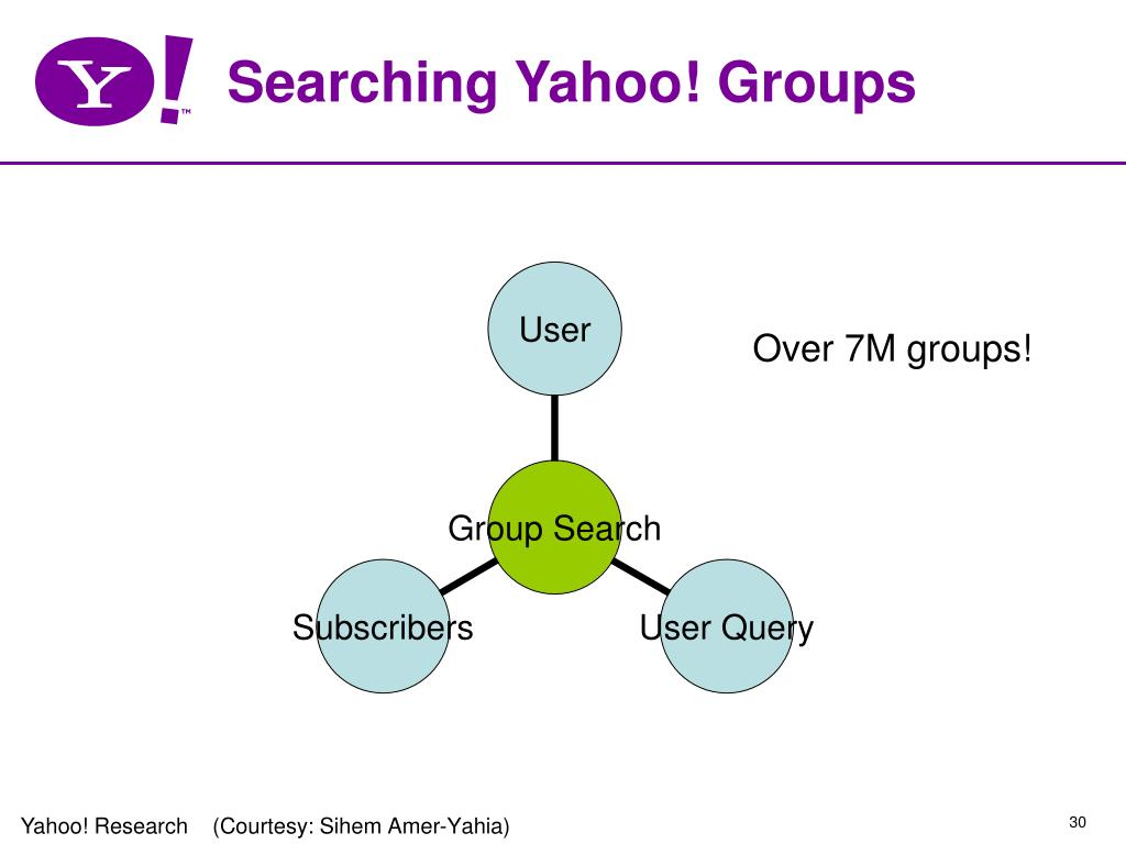 Searching Yahoo! Groups