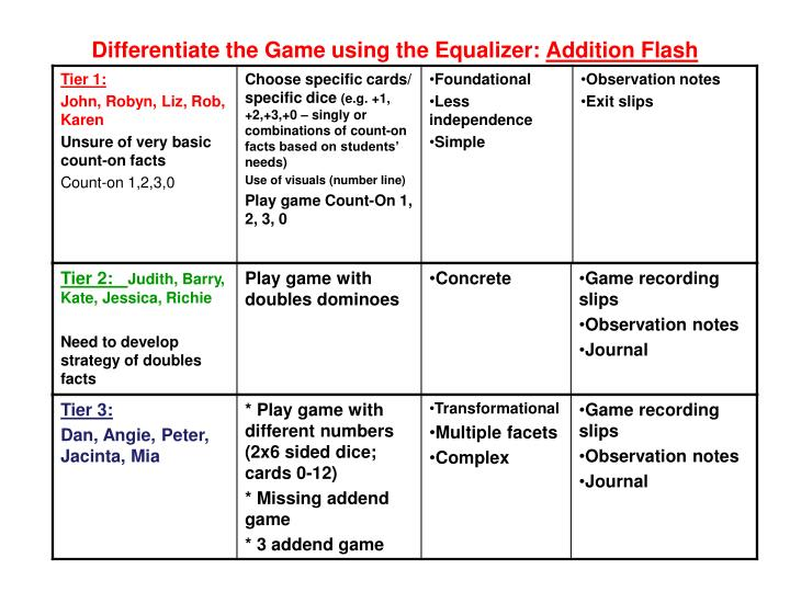 Differentiate the Game using the Equalizer: