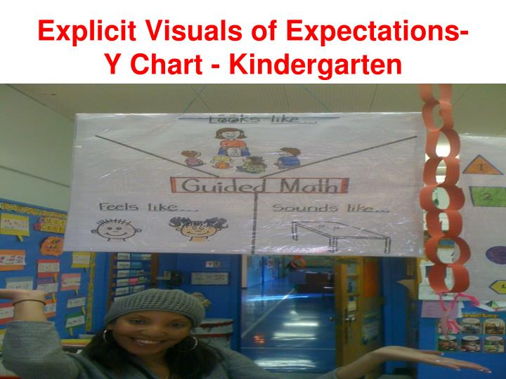 Explicit Visuals of Expectations- Y Chart - Kindergarten