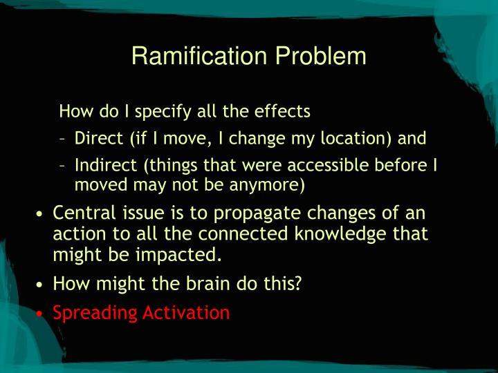 Ramification Problem