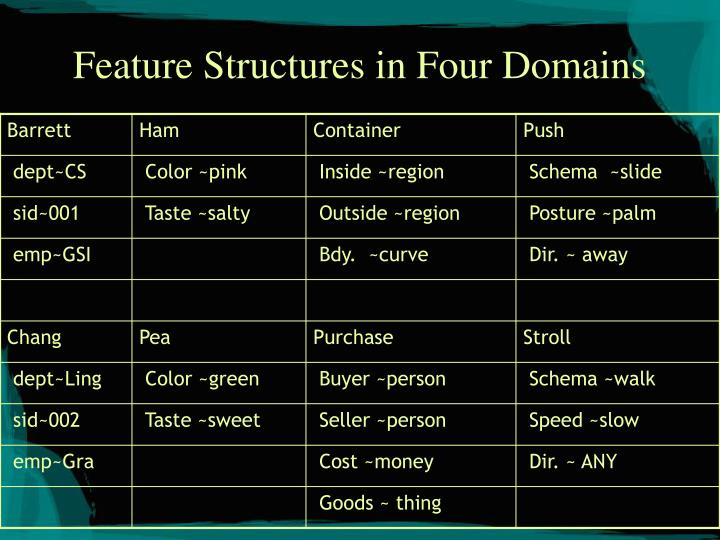 Feature Structures in Four Domains