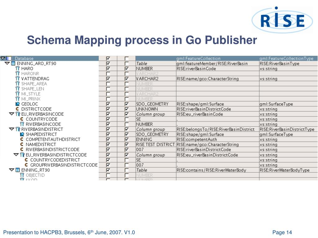 Schema Mapping process in Go Publisher