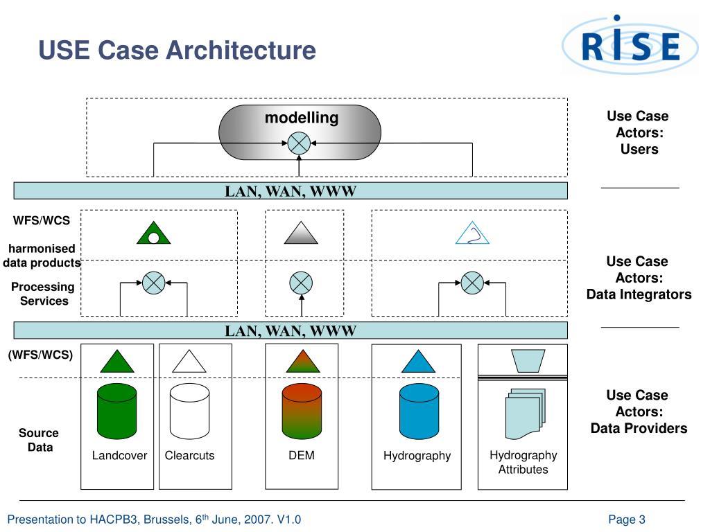 USE Case Architecture