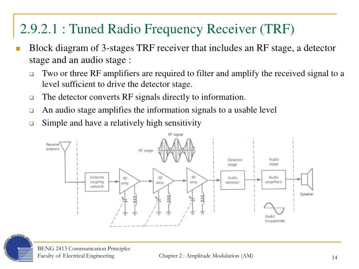 2.9.2.1 : Tuned Radio Frequency Receiver (TRF)